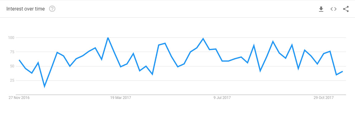google search trend for personalised cupcakes